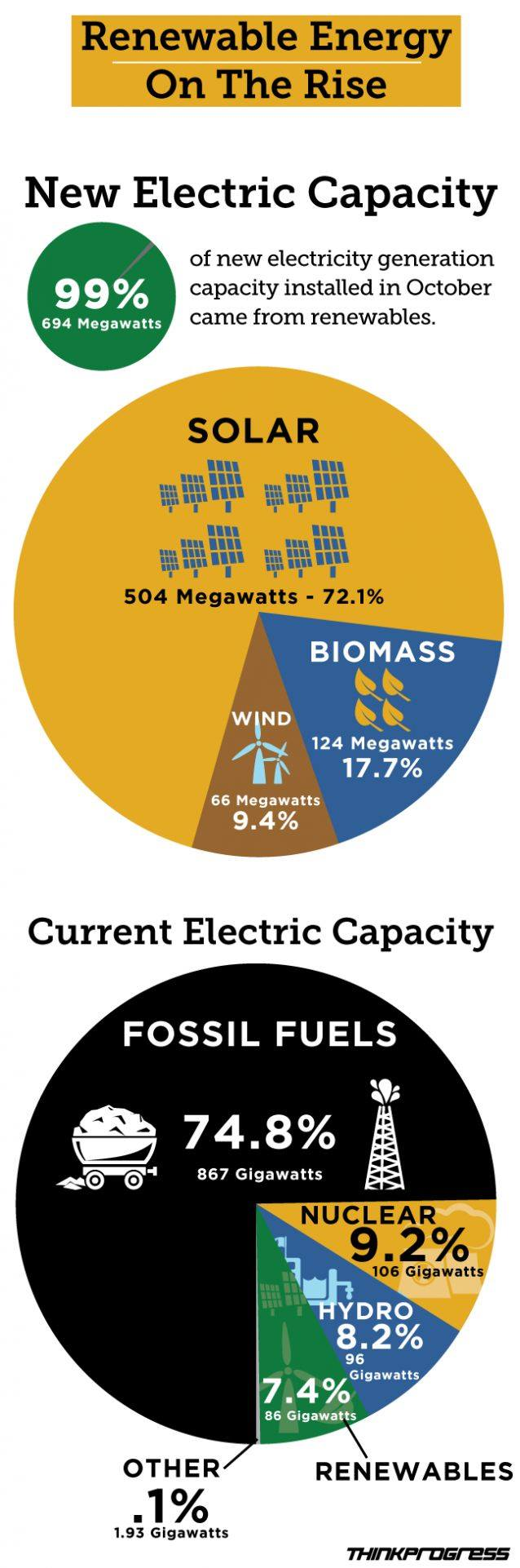 The potential of renewable energy and fossil fuels