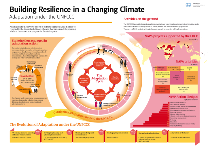 Building resilience in a changing climate